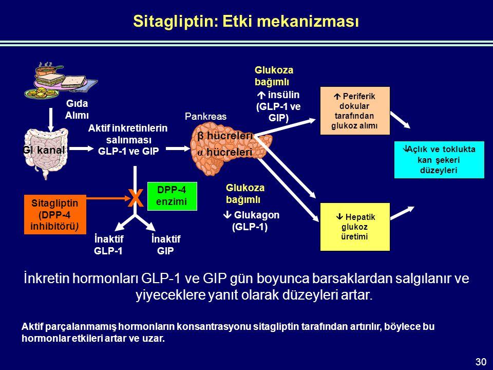 Sitagliptin: Etki mekanizması İnkretin hormonları GLP-1 ve GIP gün boyunca barsaklardan salgılanır ve yiyeceklere yanıt olarak düzeyleri artar.