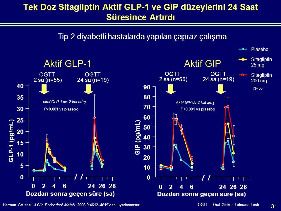 Herman GA et al. J Clin Endocrinol Metab. 2006;9:4612–4619'dan uyarlanmıştır.