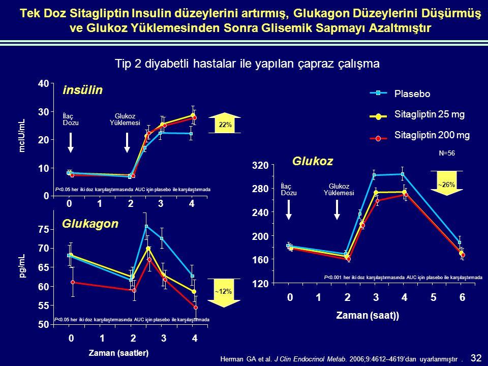 Tek Doz Sitagliptin Insulin düzeylerini artırmış, Glukagon Düzeylerini Düşürmüş ve Glukoz Yüklemesinden Sonra Glisemik Sapmayı Azaltmıştır Plasebo Sitagliptin 25 mg Sitagliptin 200 mg 0 10 20 30 40 0123 4 mcIU/mL Glukoz Yüklemesi İlaç Dozu 22% insülin P<0.05 her iki doz karşılaştırmasında AUC için plasebo ile karşılaştırmada 50 55 60 65 70 75 01234 Zaman (saatler) pg/mL ~12% Glukagon P<0.05 her iki doz karşılaştırmasında AUC için plasebo ile karşılaştırmada N=56 Tip 2 diyabetli hastalar ile yapılan çapraz çalışma Herman GA et al.