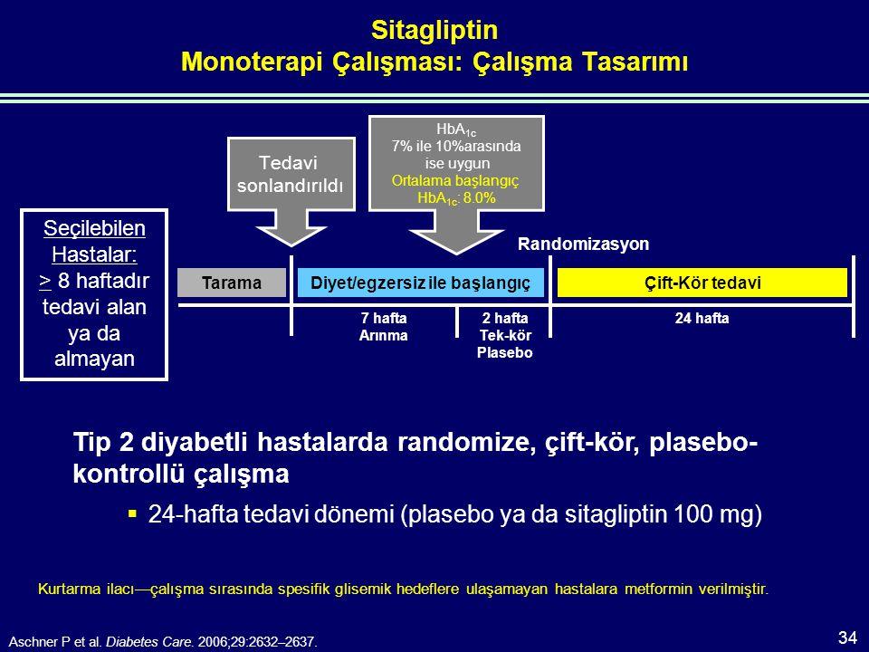 Sitagliptin Monoterapi Çalışması: Çalışma Tasarımı Kurtarma ilacı—çalışma sırasında spesifik glisemik hedeflere ulaşamayan hastalara metformin verilmiştir.