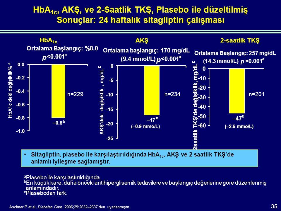 HbA 1c, AKŞ, ve 2-Saatlik TKŞ, Plasebo ile düzeltilmiş Sonuçlar: 24 haftalık sitagliptin çalışması a Plasebo ile karşılaştırıldığında.