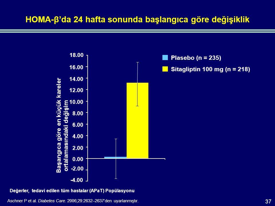 HOMA-β'da 24 hafta sonunda başlangıca göre değişiklik Değerler, tedavi edilen tüm hastalar (APaT) Popülasyonu Aschner P et al.