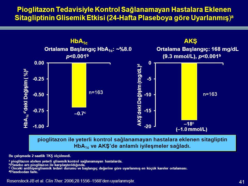 Pioglitazon Tedavisiyle Kontrol Sağlanamayan Hastalara Eklenen Sitagliptinin Glisemik Etkisi (24-Hafta Plaseboya göre Uyarlanmış) a Bu çalışmada 2 saatlik TKŞ ölçülmedi.