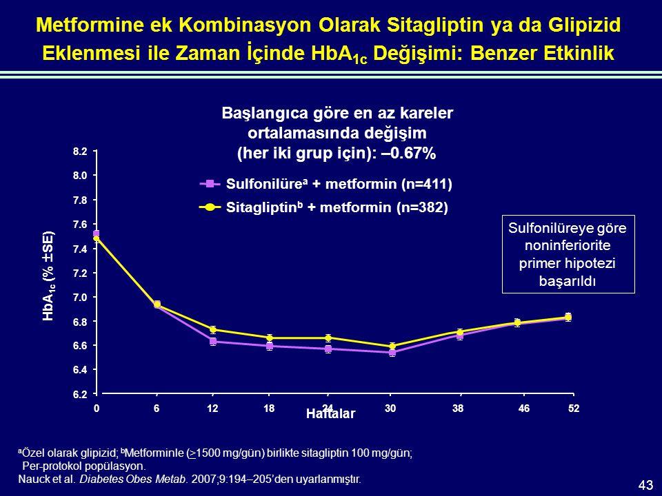 a Özel olarak glipizid; b Metforminle (>1500 mg/gün) birlikte sitagliptin 100 mg/gün; Per-protokol popülasyon.