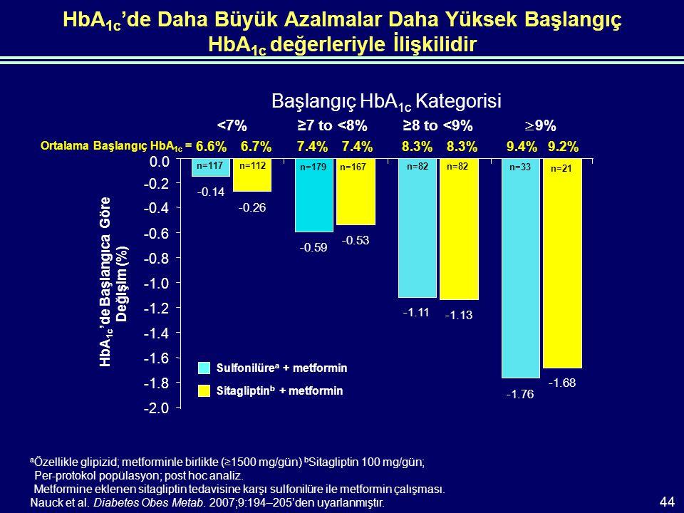 HbA 1c 'de Daha Büyük Azalmalar Daha Yüksek Başlangıç HbA 1c değerleriyle İlişkilidir a Özellikle glipizid; metforminle birlikte (≥1500 mg/gün) b Sitagliptin 100 mg/gün; Per-protokol popülasyon; post hoc analiz.