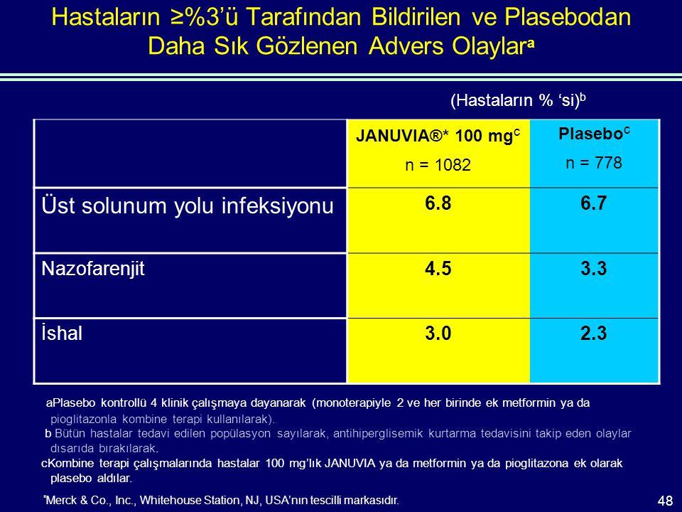 Hastaların ≥%3'ü Tarafından Bildirilen ve Plasebodan Daha Sık Gözlenen Advers Olaylar a JANUVIA®* 100 mg c n = 1082 Plasebo c n = 778 Üst solunum yolu infeksiyonu 6.86.7 Nazofarenjit4.53.3 İshal3.02.3 (Hastaların % 'si) b aPlasebo kontrollü 4 klinik çalışmaya dayanarak (monoterapiyle 2 ve her birinde ek metformin ya da pioglitazonla kombine terapi kullanılarak).
