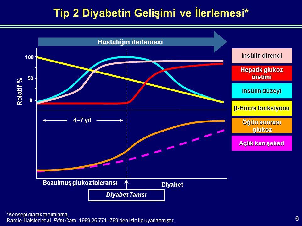 Tip 2 Diyabetli Hastalarda Toklukta İnkretin Hormonu Olan GLP-1 Düzeylerinin Azalması *p<0.05, Tip 2 diyabete karşı NGT.