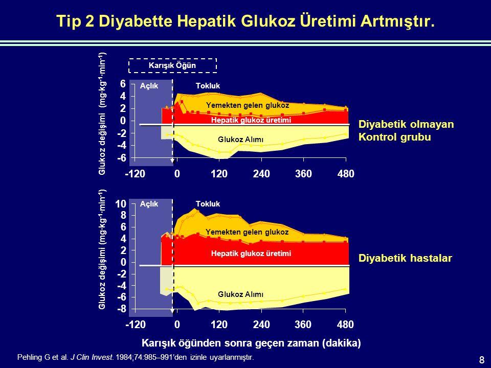 Tip 2 Diyabette Hepatik Glukoz Üretimi Artmıştır. Pehling G et al.
