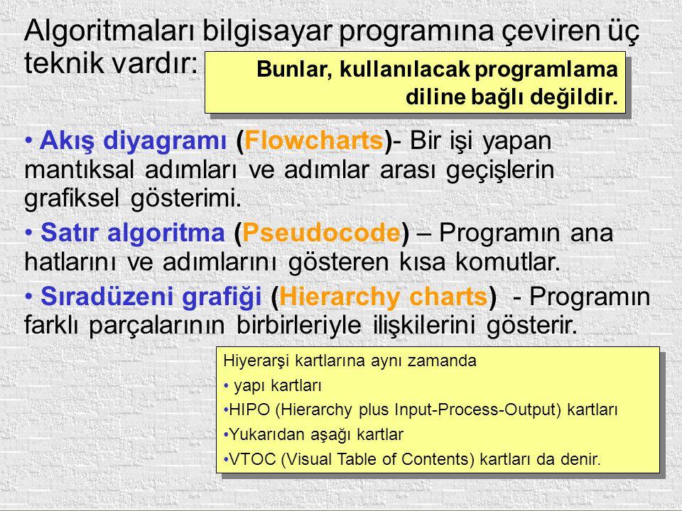Algoritmaları bilgisayar programına çeviren üç teknik vardır: Akış diyagramı (Flowcharts)- Bir işi yapan mantıksal adımları ve adımlar arası geçişleri