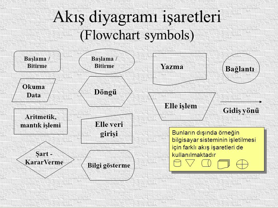 Akış diyagramı işaretleri (Flowchart symbols) Başlama / Bitirme Okuma Data Aritmetik, mantık işlemi Şart - KararVerme Döngü Bilgi gösterme Elle veri g