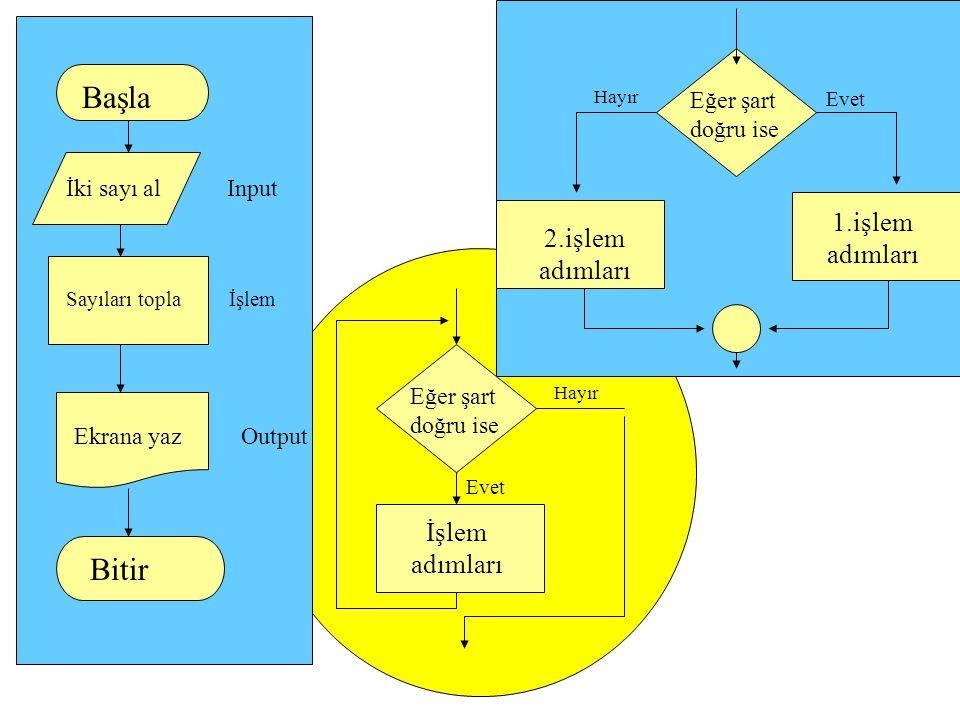 Başla İki sayı al Input Sayıları topla İşlem Ekrana yaz Output Bitir Eğer şart doğru ise Hayır Evet 1.işlem adımları 2.işlem adımları Eğer şart doğru