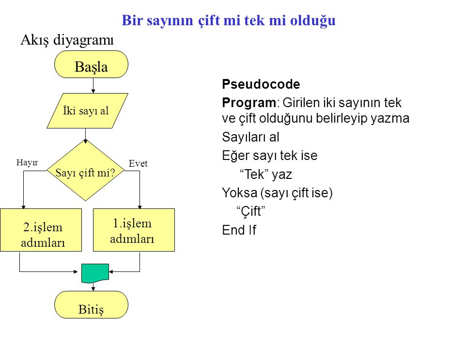 Bir sayının çift mi tek mi olduğu Akış diyagramı Pseudocode Program: Girilen iki sayının tek ve çift olduğunu belirleyip yazma Sayıları al Eğer sayı t