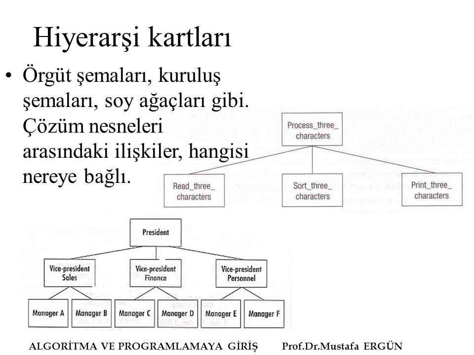 ALGORİTMA VE PROGRAMLAMAYA GİRİŞ Prof.Dr.Mustafa ERGÜN Hiyerarşi kartları Örgüt şemaları, kuruluş şemaları, soy ağaçları gibi. Çözüm nesneleri arasınd