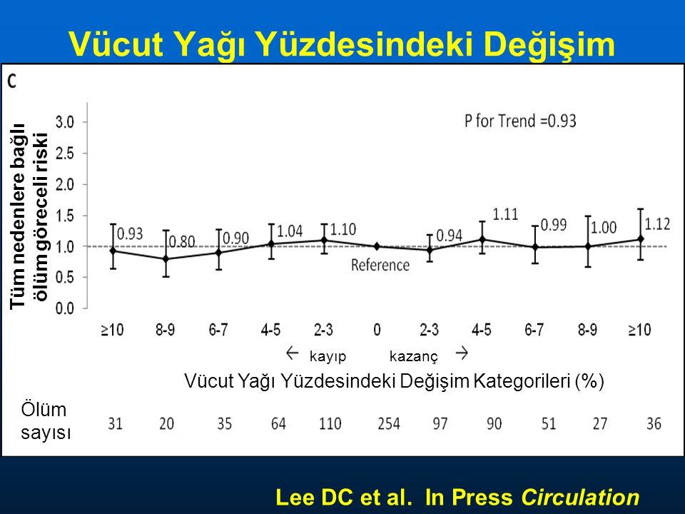 Vücut Yağı Yüzdesindeki Değişim Lee DC et al. In Press Circulation Vücut Yağı Yüzdesindeki Değişim Kategorileri (%) Ölüm sayısı Tüm nedenlere bağlı öl