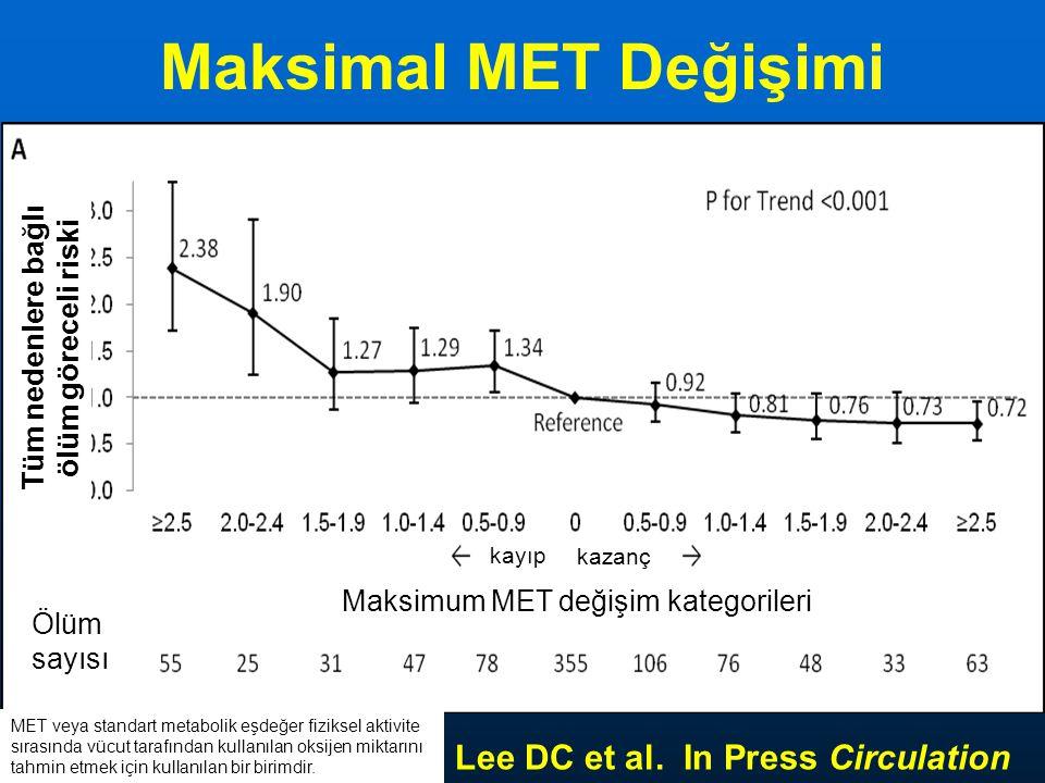 Maksimal MET Değişimi Lee DC et al. In Press Circulation Maksimum MET değişim kategorileri Ölüm sayısı Tüm nedenlere bağlı ölüm göreceli riski kayıp k