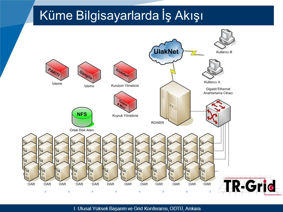 YEF @ TR-Grid Okulu, TAEK, ANKARA Küme Bilgisayarlarda İş Akışı I. Ulusal Yüksek Başarım ve Grid Konferansı, ODTÜ, Ankara