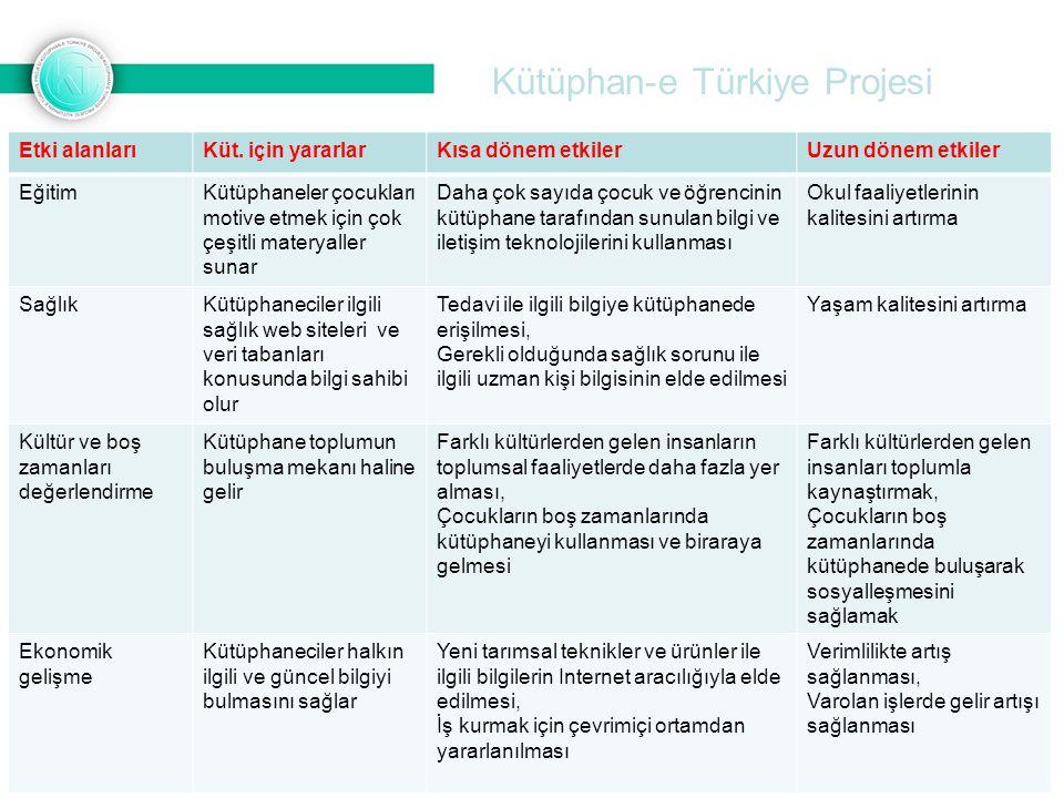 Kütüphan-e Türkiye Projesi Etki alanlarıKüt. için yararlarKısa dönem etkilerUzun dönem etkiler EğitimKütüphaneler çocukları motive etmek için çok çeşi