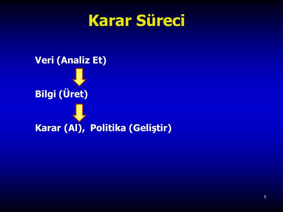 5 Veri (Analiz Et) Bilgi (Üret) Karar (Al), Politika (Geliştir) Karar Süreci
