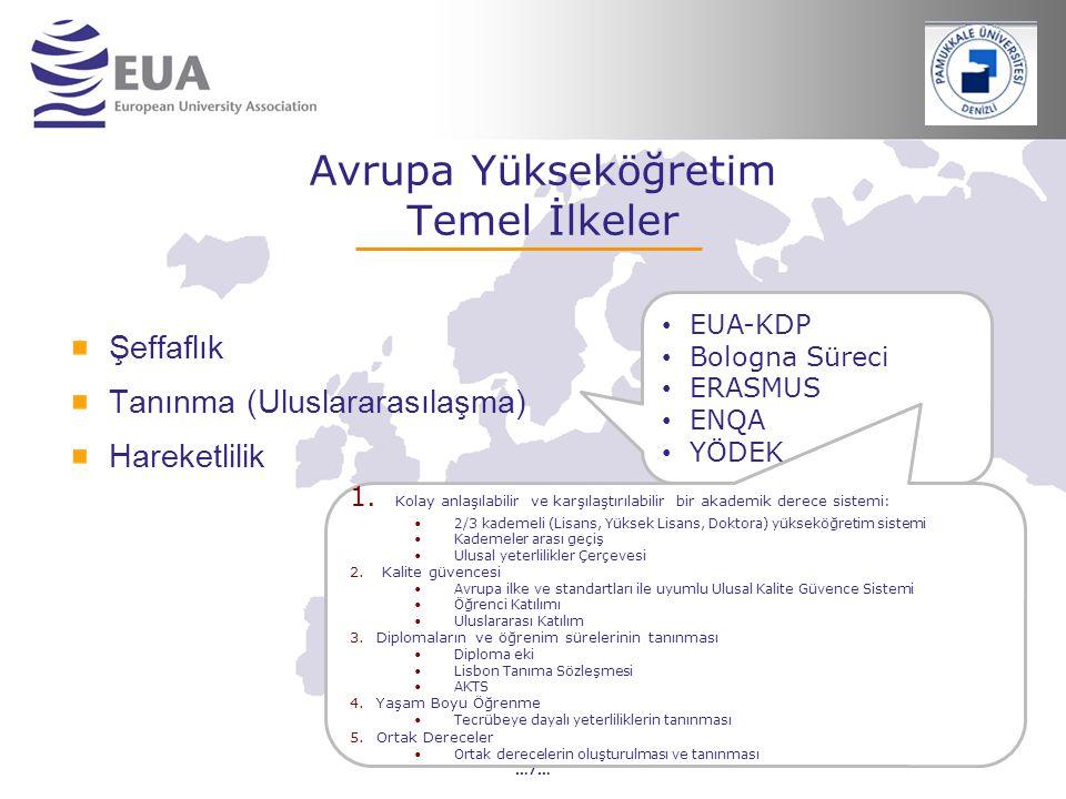 …7… Avrupa Yükseköğretim Temel İlkeler Şeffaflık Tanınma (Uluslararasılaşma) Hareketlilik EUA-KDP Bologna Süreci ERASMUS ENQA YÖDEK 1. Kolay anlaşılab