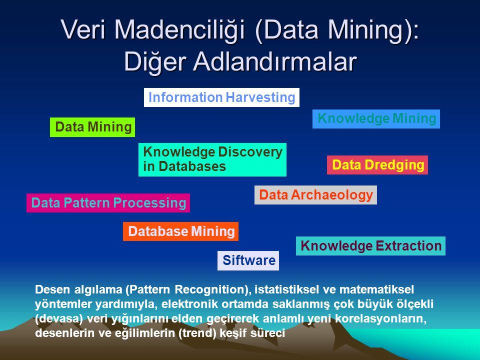 Veri Madenciliği (Data Mining): Diğer Adlandırmalar Data Mining Knowledge Mining Knowledge Discovery in Databases Data Archaeology Data Dredging Datab