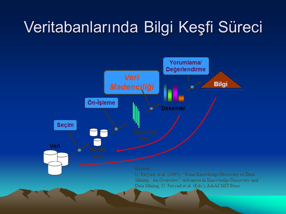 Veri Madenciliğinin Çok-boyutlu Görünümü Kullanılan Veriler –İlişkisel, veri ambarı, muamele verisi, nesneye yönelik –ilişkisel, serileri, zaman, uzaysal veri, metin, çoklu-ortam, heterojen veritabanları, WWW Keşif Edilecek Bilgi –Karakterizasyon, discriminasyon (ayırım), ilişki (bağlantı), sınıflandırma, gruplama, eğilim/sapma, aykırı değer (outlier), vs.