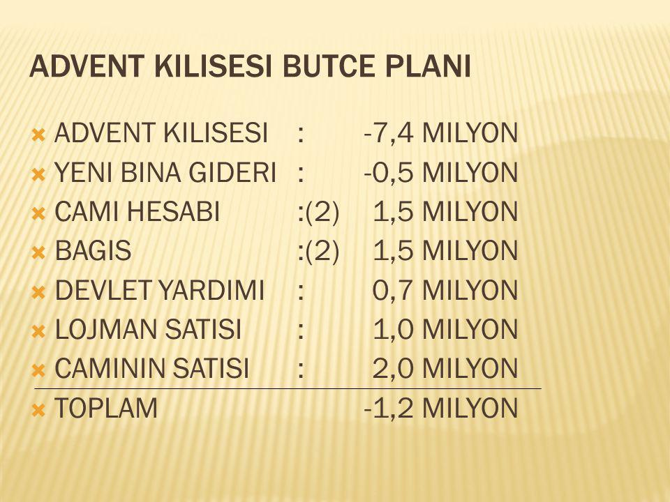 ADVENT KILISESI BUTCE PLANI  ADVENT KILISESI:-7,4 MILYON  YENI BINA GIDERI:-0,5 MILYON  CAMI HESABI :(2) 1,5 MILYON  BAGIS:(2) 1,5 MILYON  DEVLET YARDIMI: 0,7 MILYON  LOJMAN SATISI: 1,0 MILYON  CAMININ SATISI: 2,0 MILYON  TOPLAM-1,2 MILYON