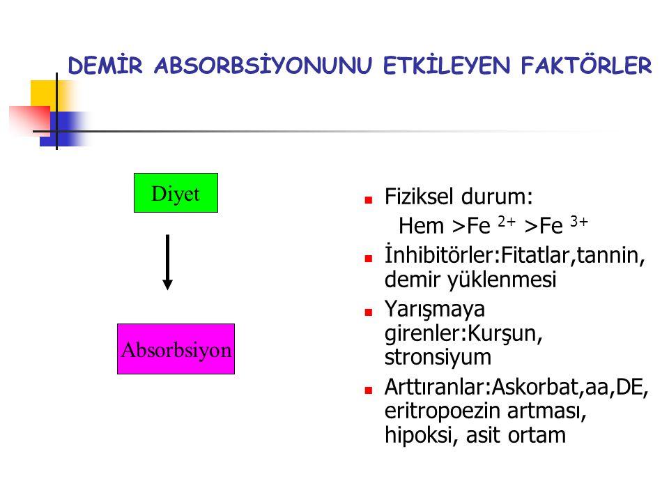 DEMİR ABSORBSİYONUNU ETKİLEYEN FAKTÖRLER Fiziksel durum: Hem >Fe 2+ >Fe 3+ İnhibitörler:Fitatlar,tannin, demir yüklenmesi Yarışmaya girenler:Kurşun, s