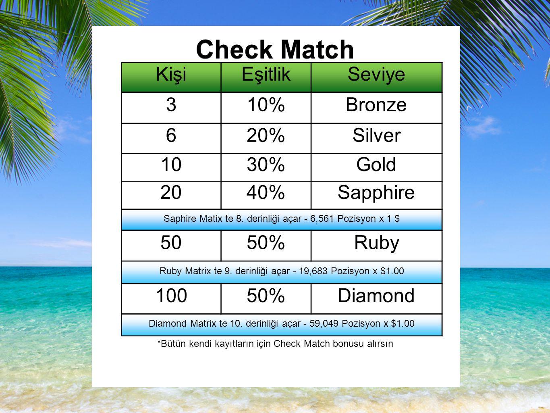 Check Match KişiEşitlikSeviye 310%Bronze 620%Silver 1030%Gold 2040%Sapphire Saphire Matix te 8.