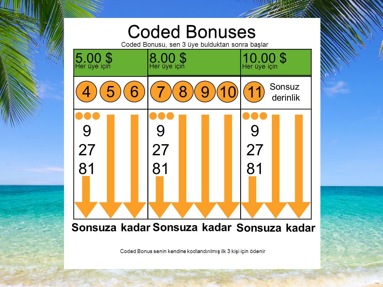 Coded Bonuses Coded Bonusu, sen 3 üye bulduktan sonra başlar 5.00 $ Her üye için 456 9 27 81 Sonsuza kadar 8.00 $ Her üye için 7 8 910 9 27 81 10.00 $ Her üye için Sonsuz derinlik 11 9 27 81 Sonsuza kadar Coded Bonus senin kendine kodlandırılmış ilk 3 kişi için ödenir Sonsuza kadar