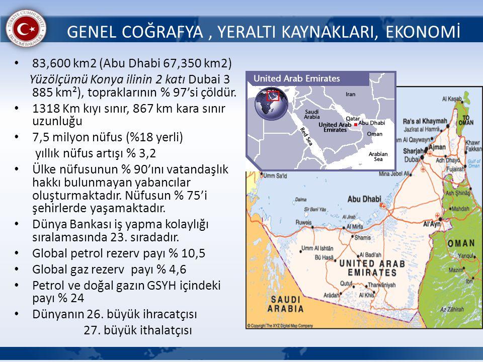GENEL COĞRAFYA, YERALTI KAYNAKLARI, EKONOMİ 83,600 km2 (Abu Dhabi 67,350 km2) Yüzölçümü Konya ilinin 2 katı Dubai 3 885 km²), topraklarının % 97'si çö