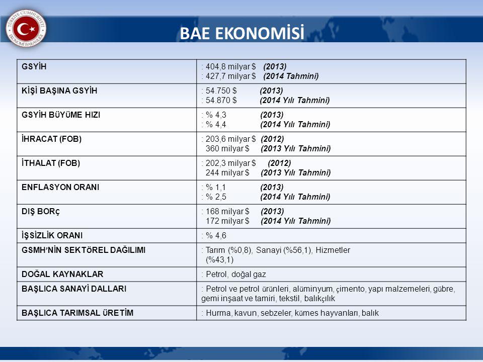 BAE EKONOMİSİ GSYİH: 404,8 milyar $ (2013) : 427,7 milyar $ (2014 Tahmini) KİŞİ BAŞINA GSYİH: 54.750 $ (2013) : 54.870 $ (2014 Yılı Tahmini) GSYİH B Ü
