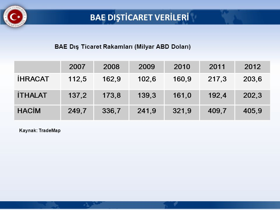 BAE DIŞTİCARET VERİLERİ BAE Dış Ticaret Rakamları (Milyar ABD Doları) Kaynak: TradeMap 200720082009201020112012 İHRACAT112,5162,9102,6160,9217,3203,6