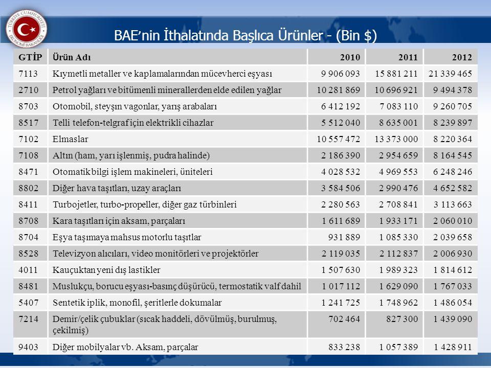 BAE ' nin İthalatında Başlıca Ürünler - (Bin $) GTİP Ü r ü n Adı 201020112012 7113 Kıymetli metaller ve kaplamalarından m ü cevherci eşyası 9 906 0931