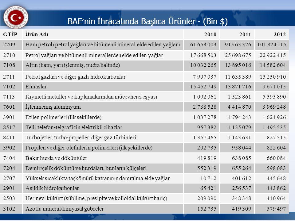 BAE ' nin İhracatında Başlıca Ürünler - (Bin $) GTİP Ü r ü n Adı 201020112012 2709 Ham petrol (petrol yağları ve bit ü menli mineral.elde edilen yağla
