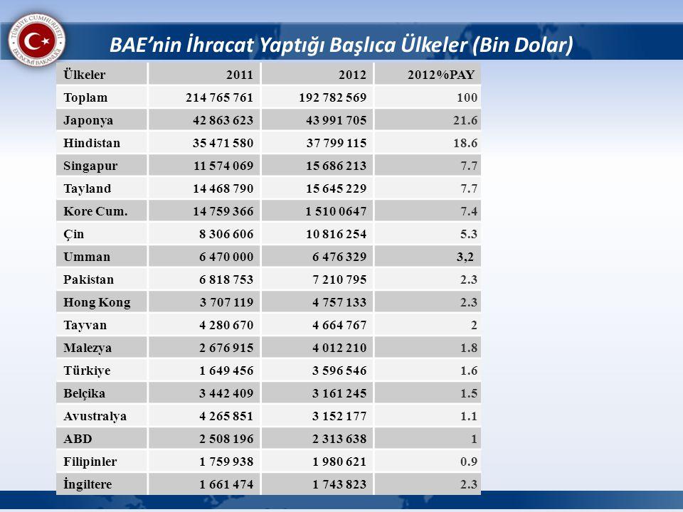 BAE'nin İhracat Yaptığı Başlıca Ülkeler (Bin Dolar) Ülkeler201120122012%PAY Toplam214 765 761192 782 569 100 Japonya42 863 62343 991 705 21.6 Hindista