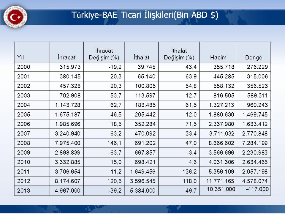 T ü rkiye-BAE Ticari İlişkileri(Bin ABD $) Yılİhracat İhracat Değişim (%)İthalat İthalat Değişim (%)HacimDenge 2000 315.973-19,239.74543,4355.718276.2