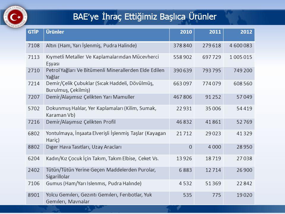 BAE ' ye İhraç Ettiğimiz Başlıca Ürünler GTİPÜrünler201020112012 7108Altın (Ham, Yarı İşlenmiş, Pudra Halinde)378 840279 6184 600 083 7113Kıymetli Met