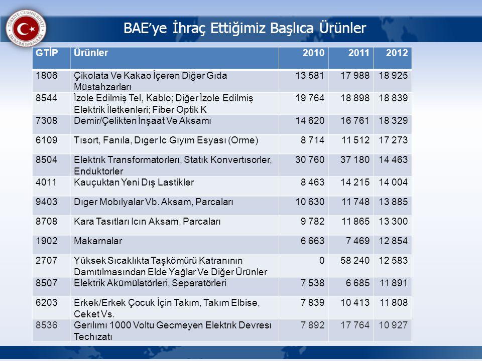 BAE ' ye İhraç Ettiğimiz Başlıca Ürünler GTİPÜrünler201020112012 1806Çikolata Ve Kakao İçeren Diğer Gıda Müstahzarları 13 58117 98818 925 8544İzole Ed