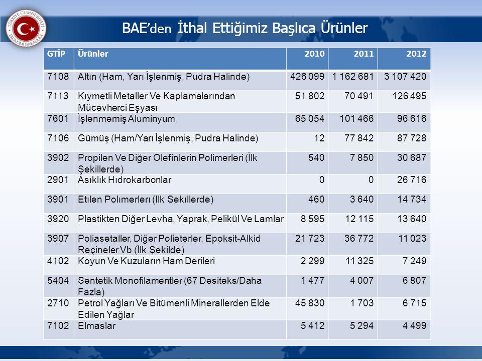 BAE 'den İthal Ettiğimiz Başlıca Ürünler GTİPÜrünler201020112012 7108Altın (Ham, Yarı İşlenmiş, Pudra Halinde)426 0991 162 6813 107 420 7113Kıymetli M
