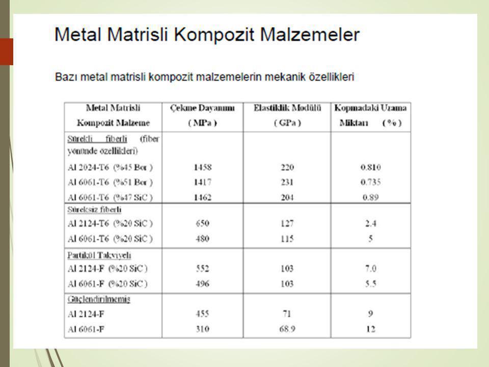 Matris Malzemesi Olarak Alüminyum  Metal matrisli kompozitler için matris malzemesi olarak genellikle hafif metaller tercih edilmektedir.
