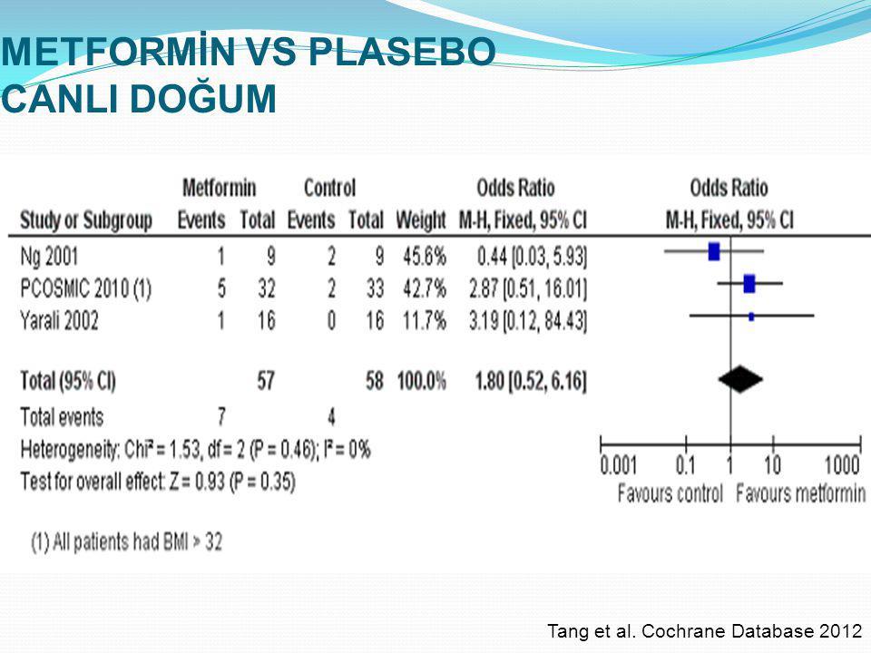 METFORMİN VS PLASEBO CANLI DOĞUM Tang et al. Cochrane Database 2012
