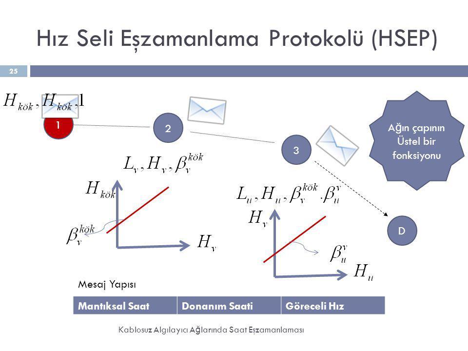 Hız Seli Eşzamanlama Protokolü (HSEP) Kablosuz Algılayıcı A ğ larında Saat Eşzamanlaması 25 2 3 1 D Mantıksal SaatDonanım SaatiGöreceli Hız Mesaj Yapı