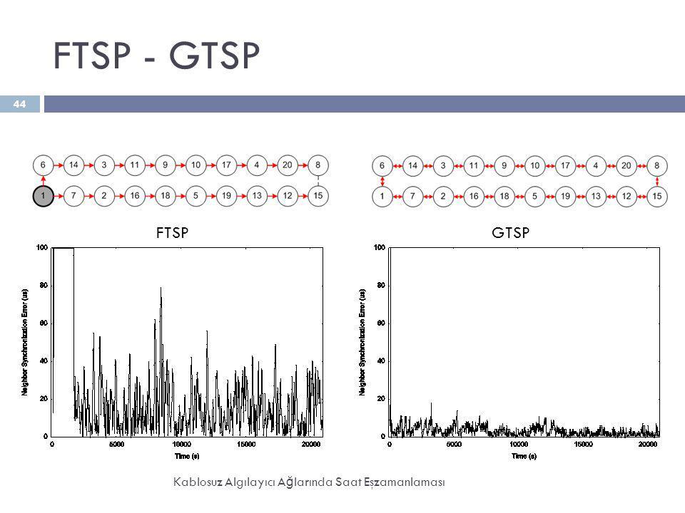 FTSP - GTSP Kablosuz Algılayıcı A ğ larında Saat Eşzamanlaması 44 FTSPGTSP