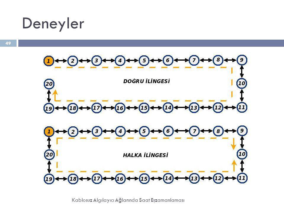 Deneyler Kablosuz Algılayıcı A ğ larında Saat Eşzamanlaması 49
