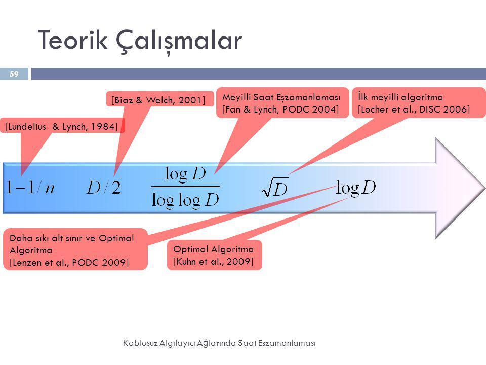 Teorik Çalışmalar Kablosuz Algılayıcı A ğ larında Saat Eşzamanlaması 59 [Lundelius & Lynch, 1984] Meyilli Saat Eşzamanlaması [Fan & Lynch, PODC 2004]