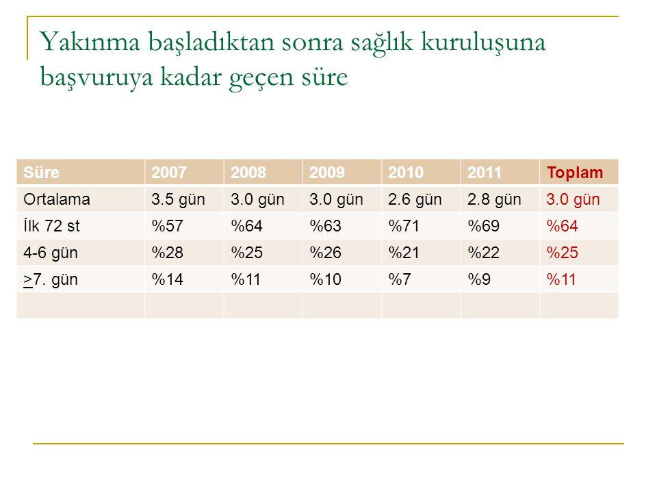 Yakınma başladıktan sonra sağlık kuruluşuna başvuruya kadar geçen süre Süre20072008200920102011Toplam Ortalama3.5 gün3.0 gün 2.6 gün2.8 gün3.0 gün İlk 72 st%57%64%63%71%69%64 4-6 gün%28%25%26%21%22%25 >7.