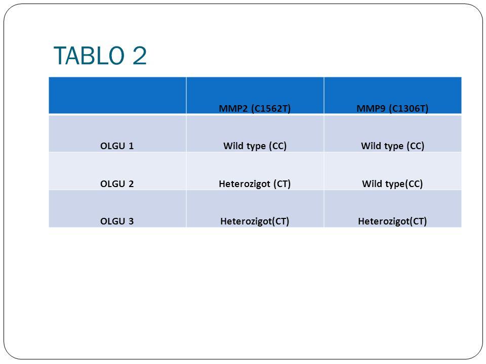 TABLO 2 MMP2 (C1562T)MMP9 (C1306T) OLGU 1Wild type (CC) OLGU 2Heterozigot (CT)Wild type(CC) OLGU 3Heterozigot(CT)