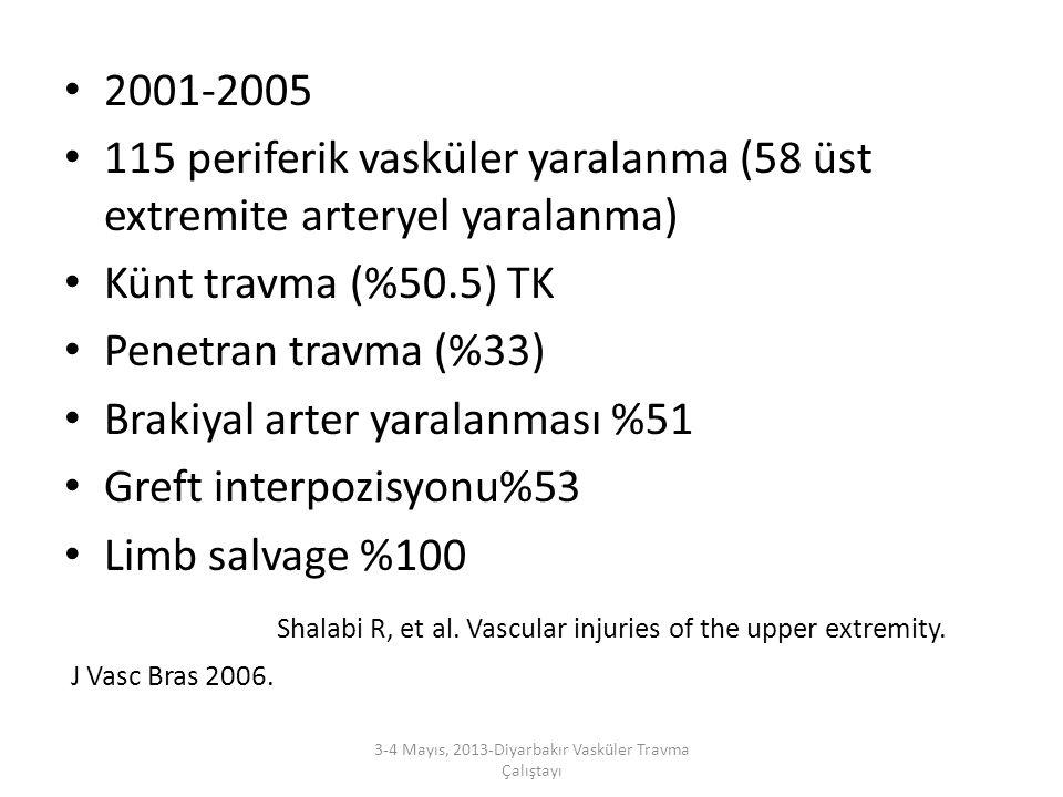 2001-2005 115 periferik vasküler yaralanma (58 üst extremite arteryel yaralanma) Künt travma (%50.5) TK Penetran travma (%33) Brakiyal arter yaralanma
