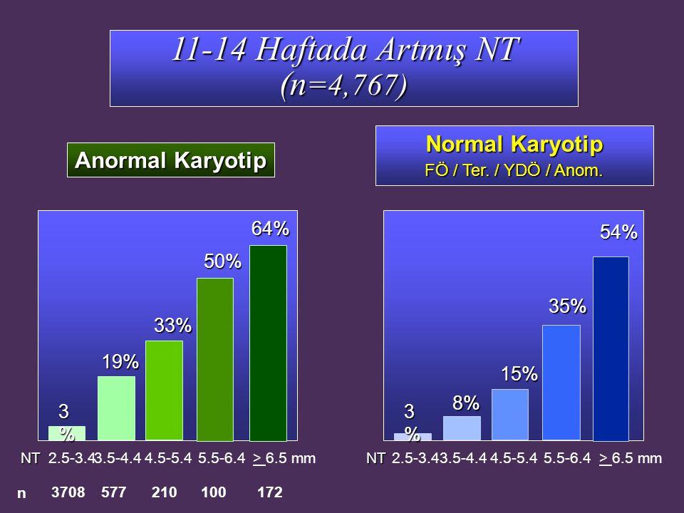 11-14 Haftada Artmış NT (n =4,767) Anormal Karyotip 3708577172 n 210100 2.5-3.45.5-6.4 19% 64% > 6.5 mmNT3.5-4.44.5-5.4 3%3%3%3% 50% 33% Normal Karyot