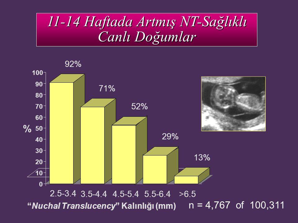 "11-14 Haftada Artmış NT-Sağlıklı Canlı Doğumlar ""Nuchal Translucency"" Kalınlığı (mm) n = 4,767 of 100,311 2.5-3.4 92% 0 10 20 30 40 50 60 70 80 90 100"